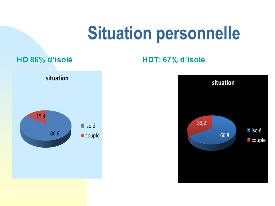 Situation personnelle