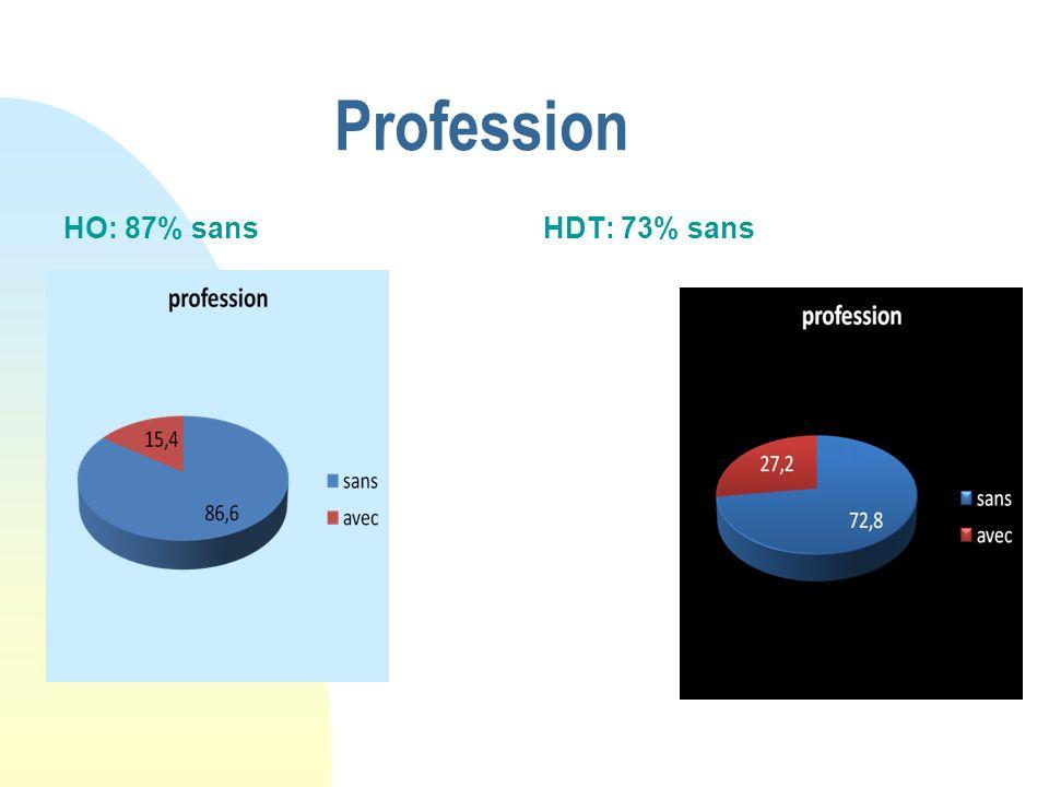 Profession HO: 87% sans HDT: 73% sans