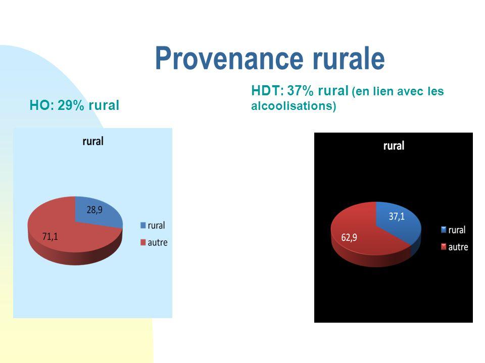 Provenance rurale HDT: 37% rural (en lien avec les alcoolisations)