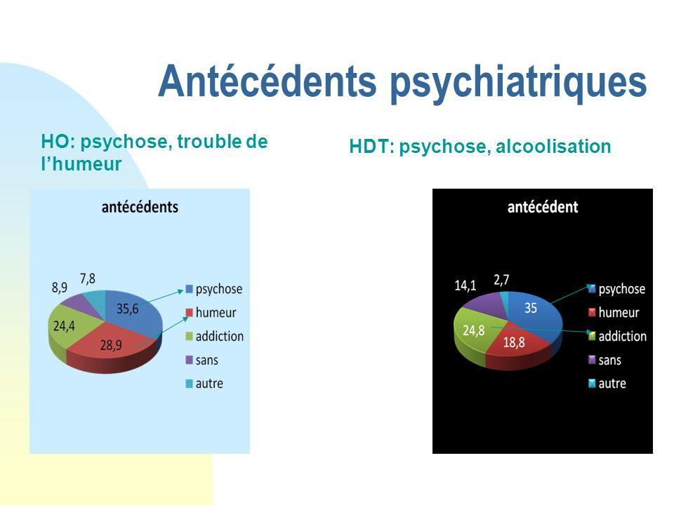 Antécédents psychiatriques