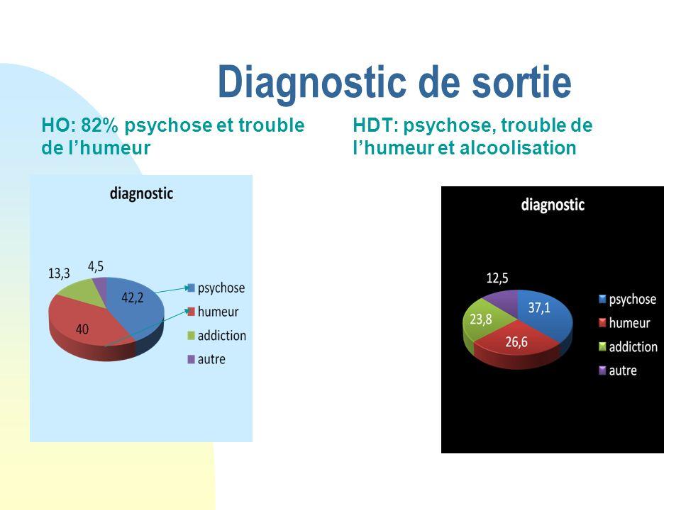 Diagnostic de sortie HO: 82% psychose et trouble de l'humeur