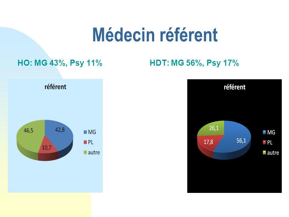 Médecin référent HO: MG 43%, Psy 11% HDT: MG 56%, Psy 17%