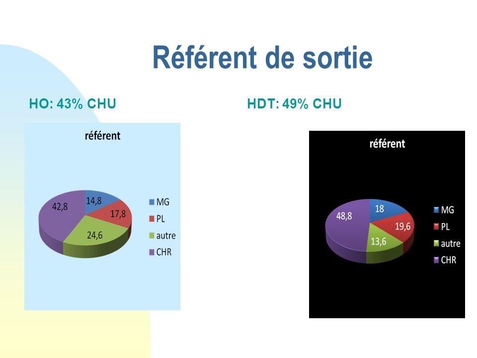 Référent de sortie HO: 43% CHU HDT: 49% CHU