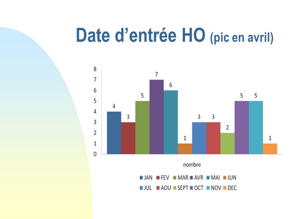 Date d'entrée HO (pic en avril)
