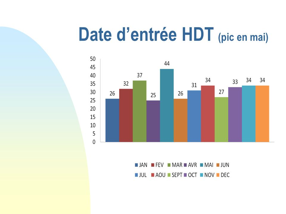 Date d'entrée HDT (pic en mai)