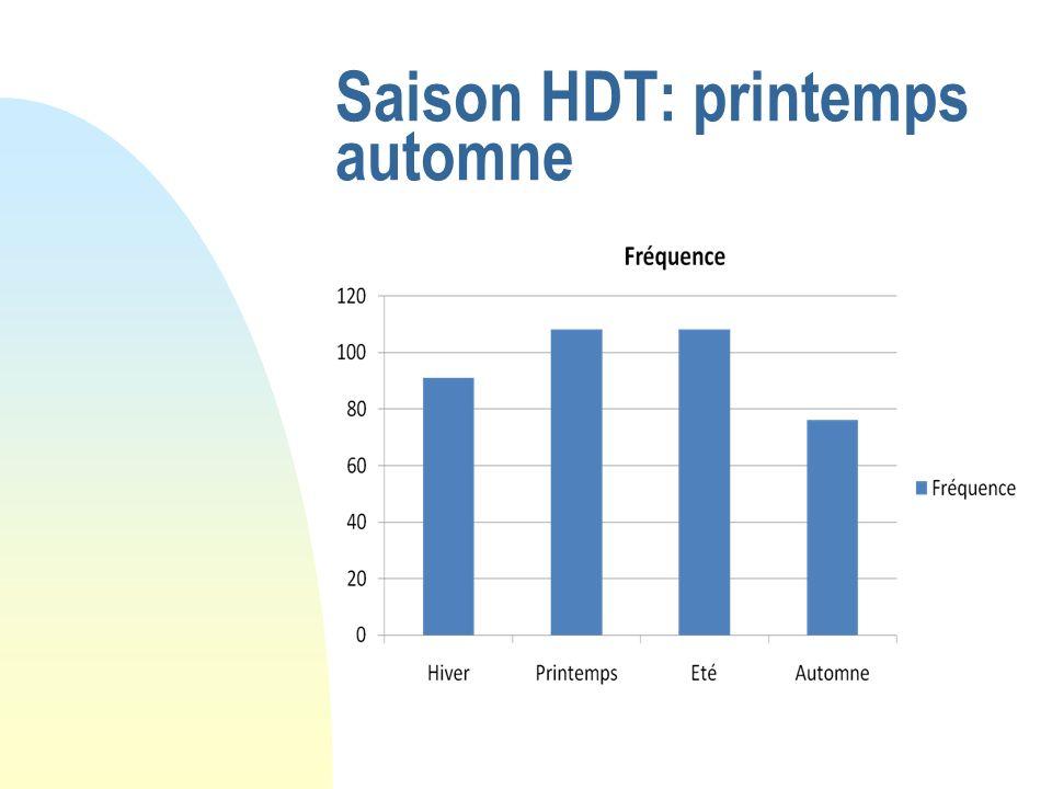 Saison HDT: printemps automne