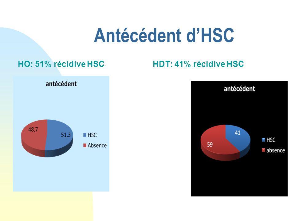Antécédent d'HSC HO: 51% récidive HSC HDT: 41% récidive HSC