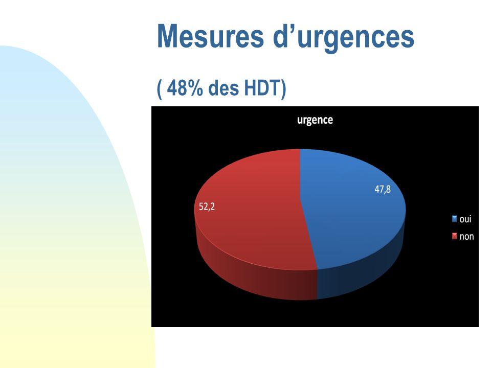 Mesures d'urgences ( 48% des HDT)