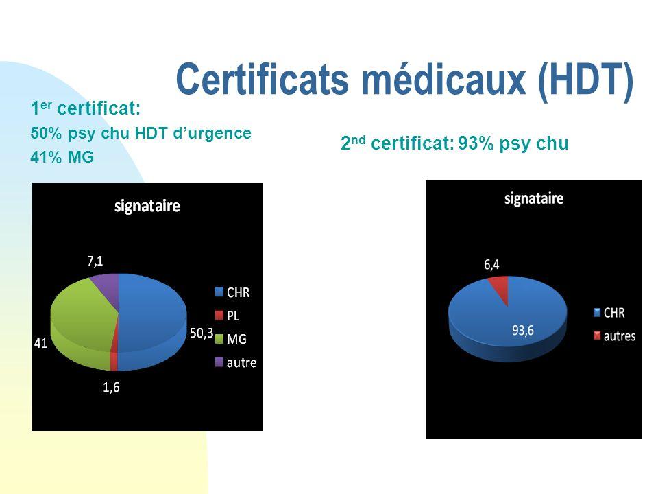 Certificats médicaux (HDT)