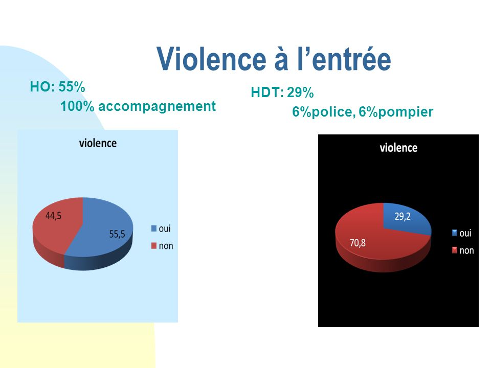 Violence à l'entrée HDT: 29% HO: 55% 6%police, 6%pompier