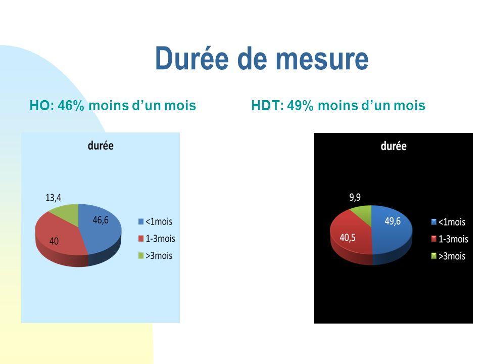 Durée de mesure HO: 46% moins d'un mois HDT: 49% moins d'un mois