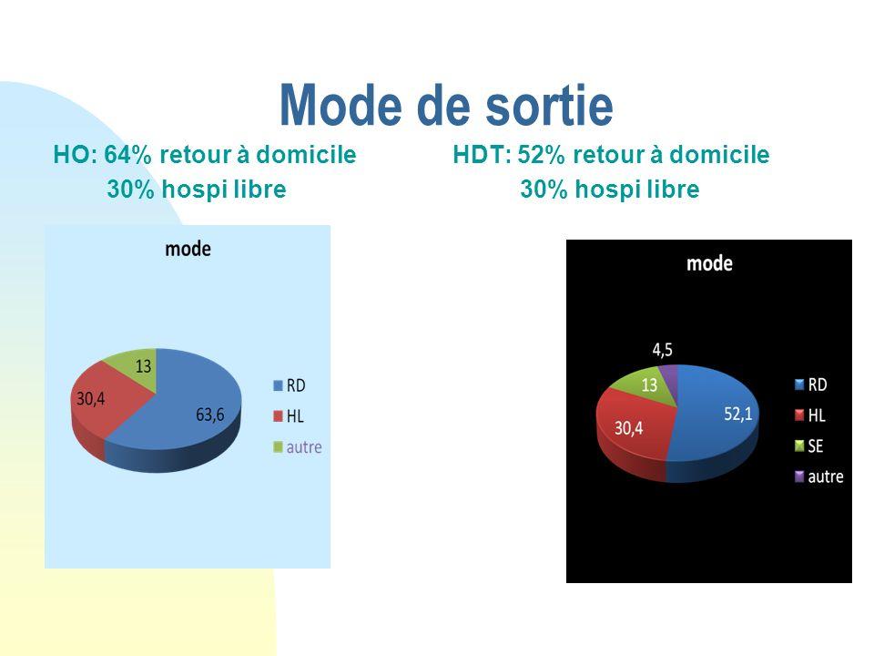Mode de sortie HO: 64% retour à domicile 30% hospi libre