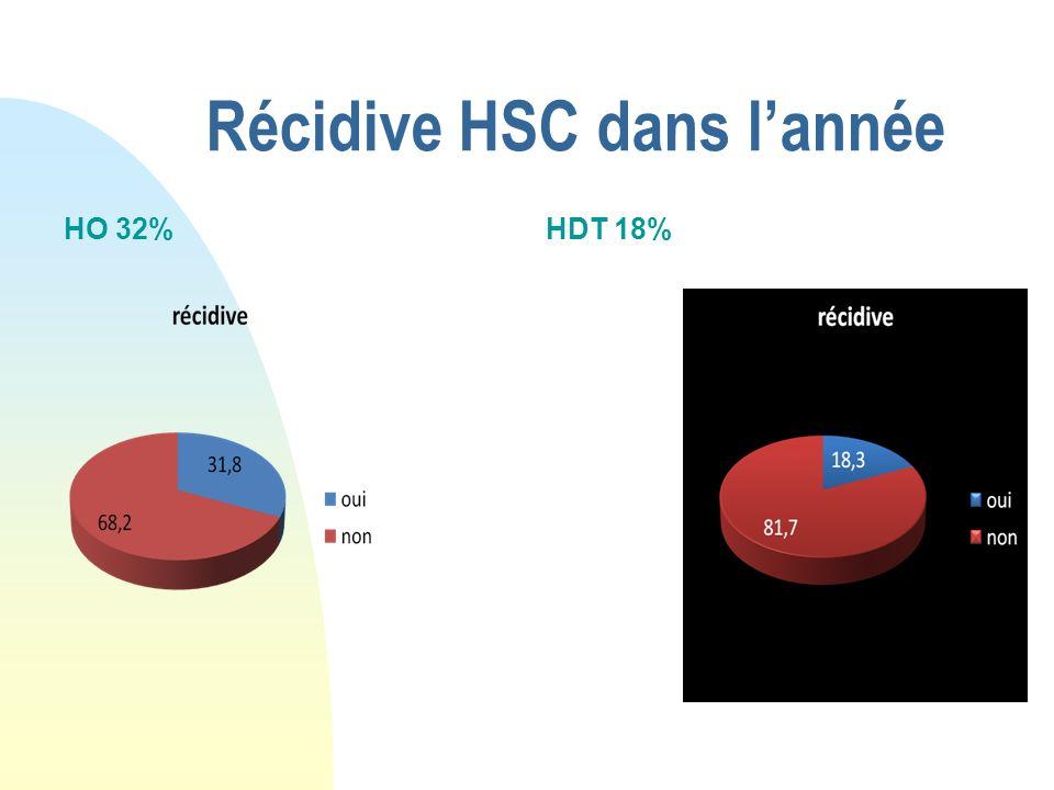 Récidive HSC dans l'année