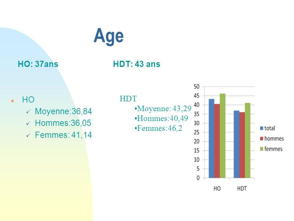 Age HO: 37ans HDT: 43 ans HO Moyenne:36,84 Hommes:36,05 Femmes: 41,14
