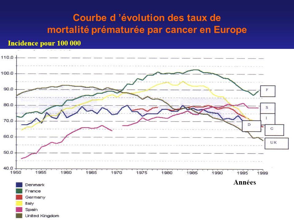 Courbe d 'évolution des taux de mortalité prématurée par cancer en Europe