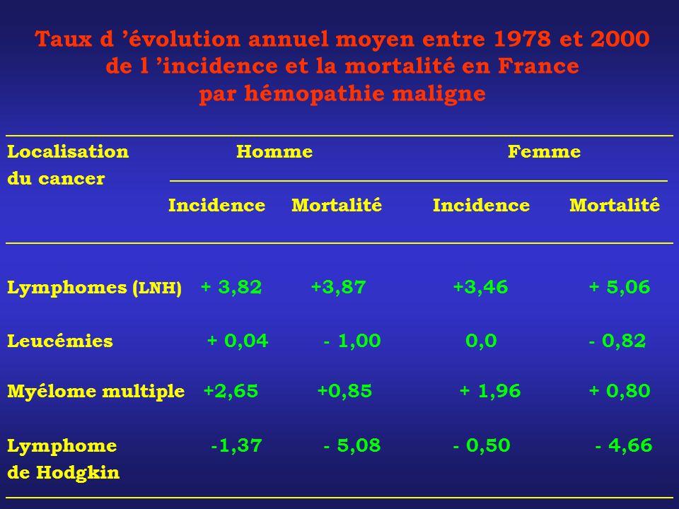 Taux d 'évolution annuel moyen entre 1978 et 2000 de l 'incidence et la mortalité en France par hémopathie maligne