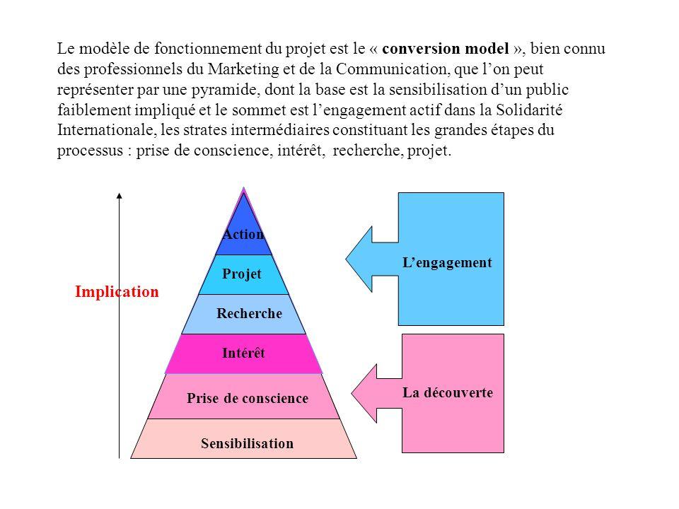 Le modèle de fonctionnement du projet est le « conversion model », bien connu