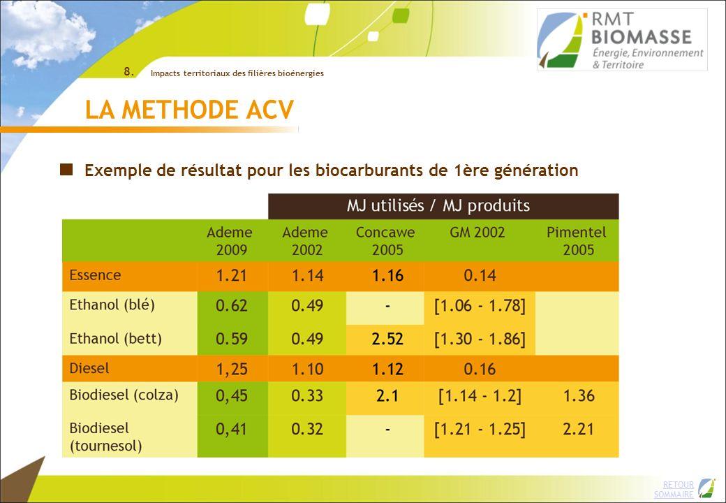 8. Impacts territoriaux des filières bioénergies. LA METHODE ACV. Exemple de résultat pour les biocarburants de 1ère génération.