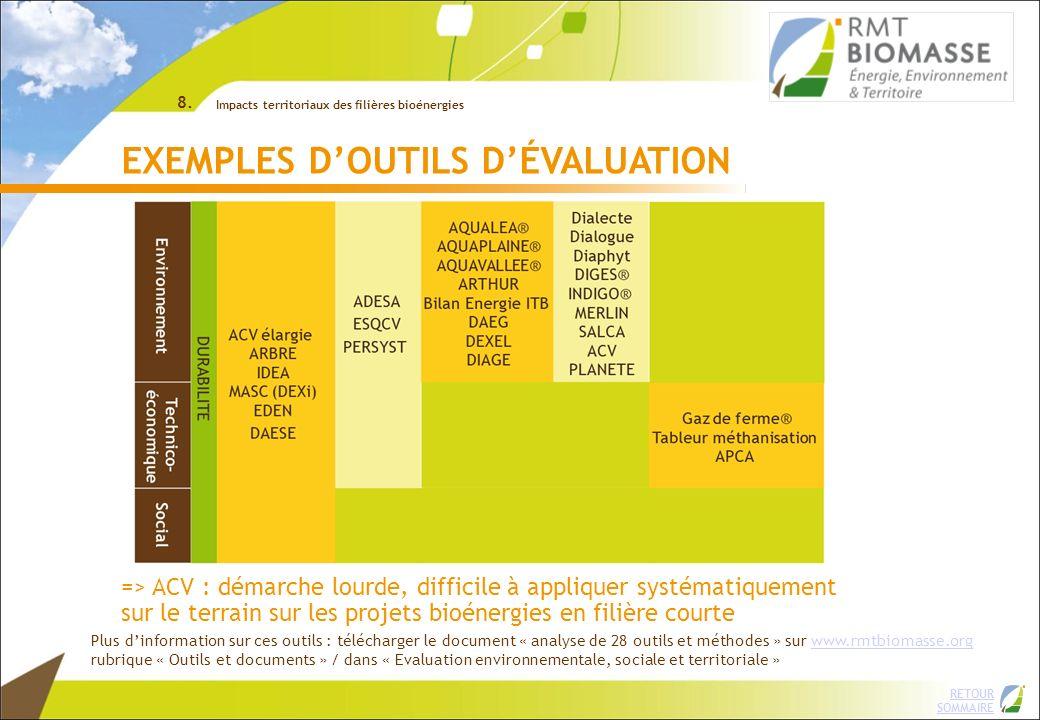 EXEMPLES D'OUTILS D'ÉVALUATION