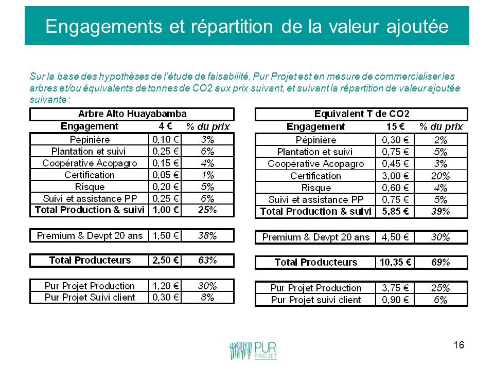 Engagements et répartition de la valeur ajoutée