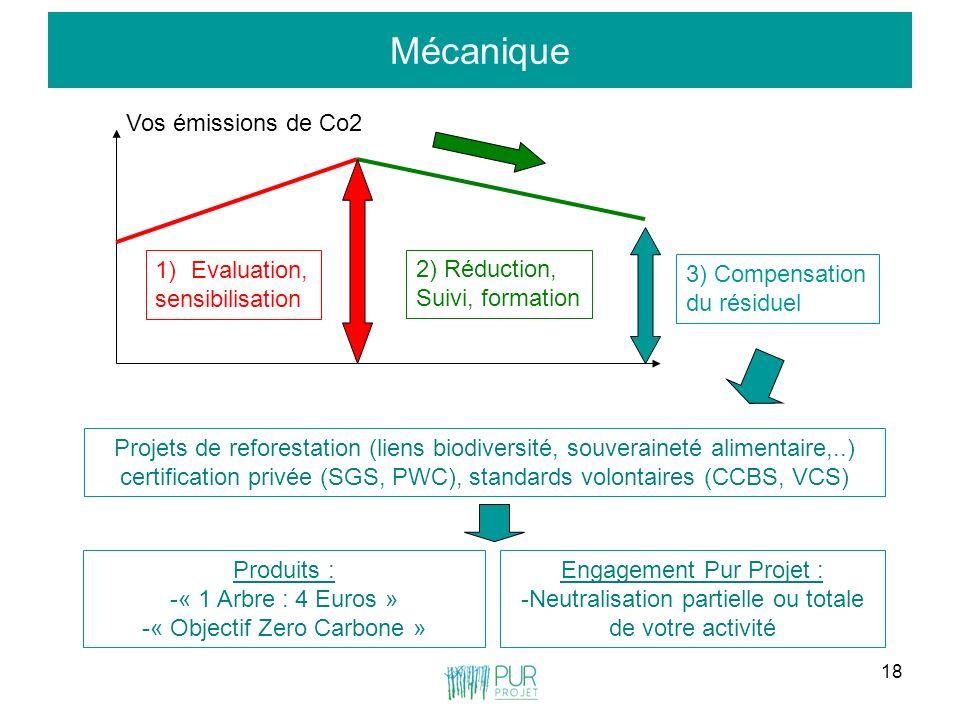 Mécanique Vos émissions de Co2 Evaluation, sensibilisation