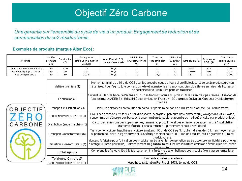 Objectif Zéro Carbone Une garantie sur l'ensemble du cycle de vie d'un produit. Engagement de réduction et de compensation du co2 résiduel émis.