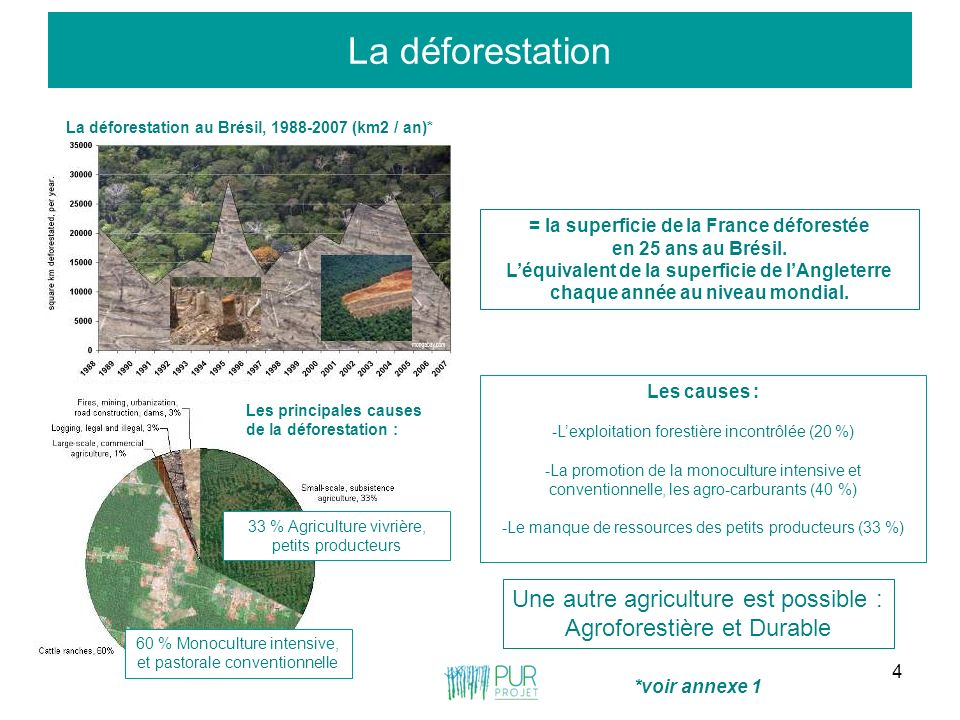 = la superficie de la France déforestée