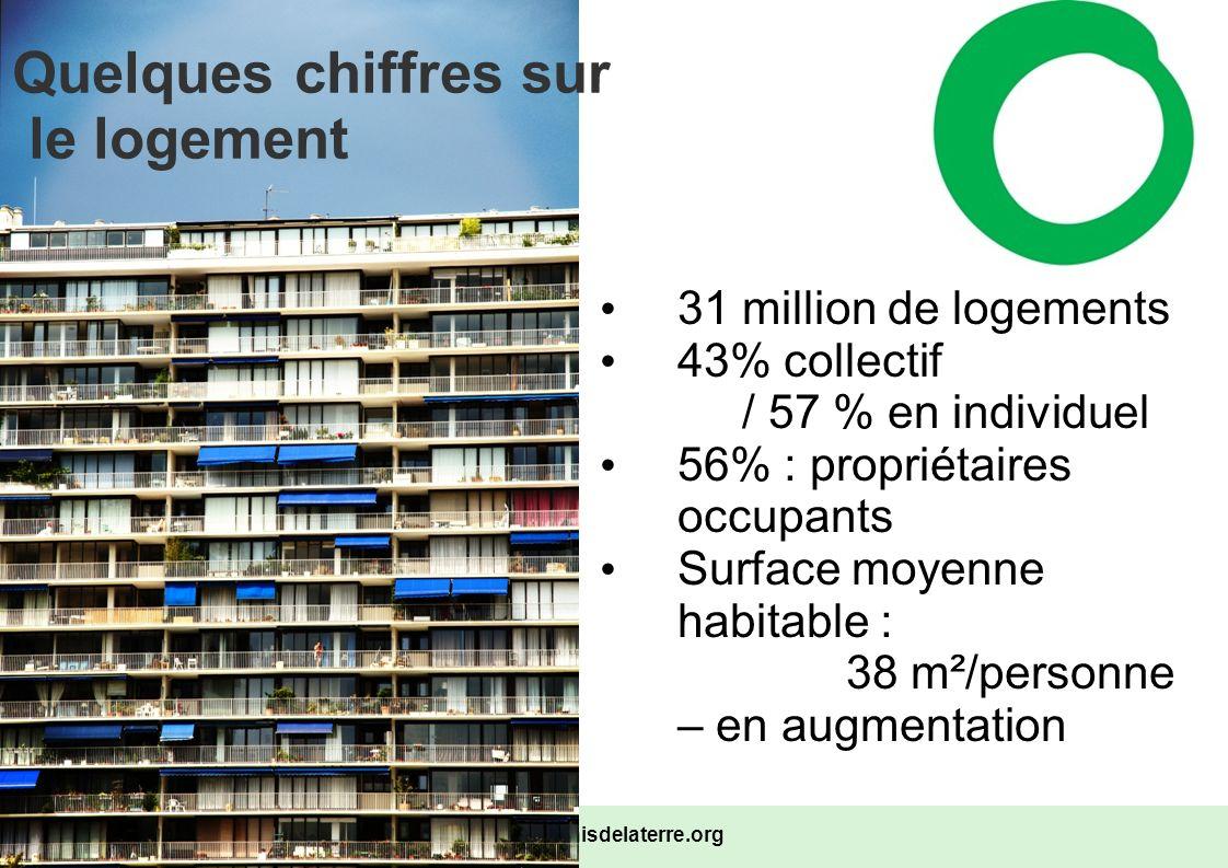 Quelques chiffres sur le logement