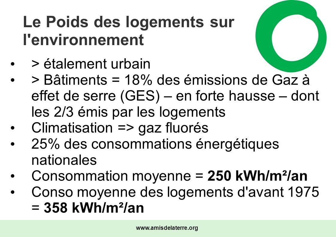 Le Poids des logements sur l environnement