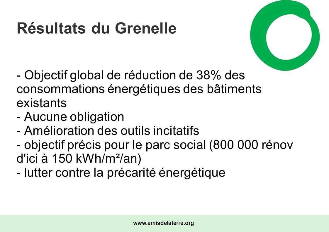 Résultats du Grenelle- Objectif global de réduction de 38% des consommations énergétiques des bâtiments existants.