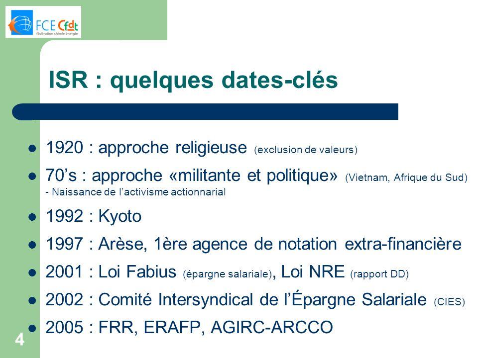 ISR : quelques dates-clés