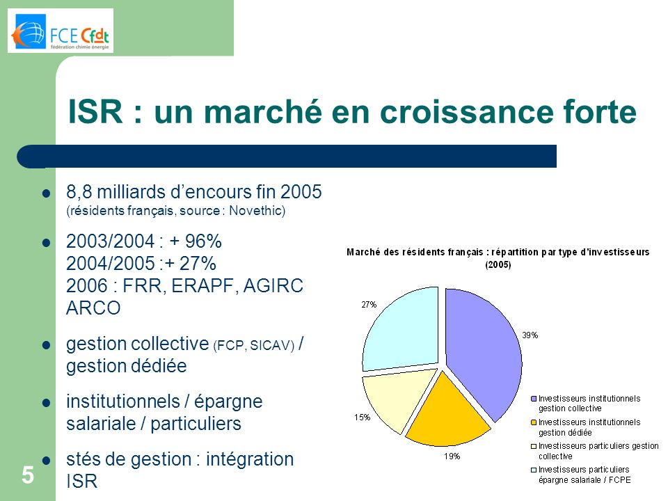 ISR : un marché en croissance forte