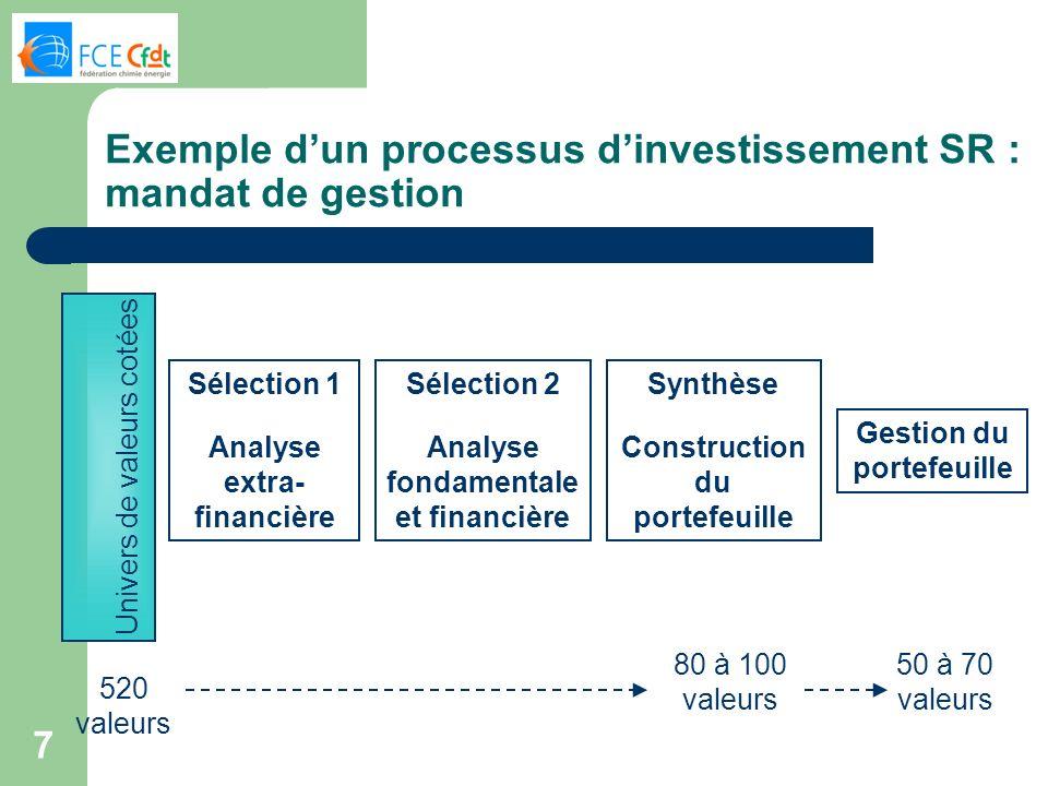 Exemple d'un processus d'investissement SR : mandat de gestion