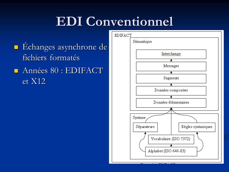 EDI Conventionnel Échanges asynchrone de fichiers formatés