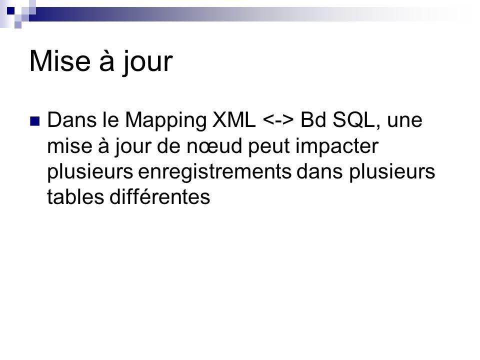 Mise à jour Dans le Mapping XML <-> Bd SQL, une mise à jour de nœud peut impacter plusieurs enregistrements dans plusieurs tables différentes.