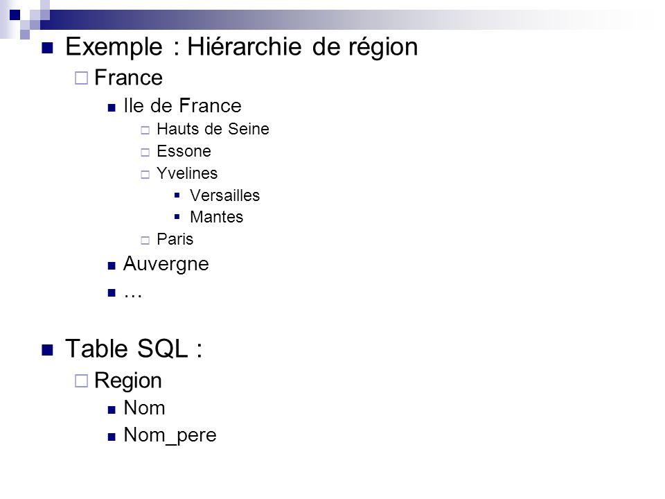 Exemple : Hiérarchie de région