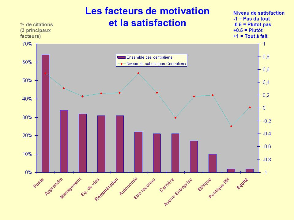 Les facteurs de motivation et la satisfaction