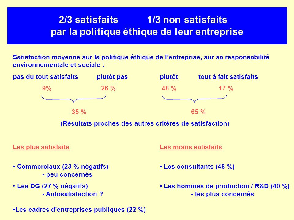 2/3 satisfaits. 1/3 non satisfaits