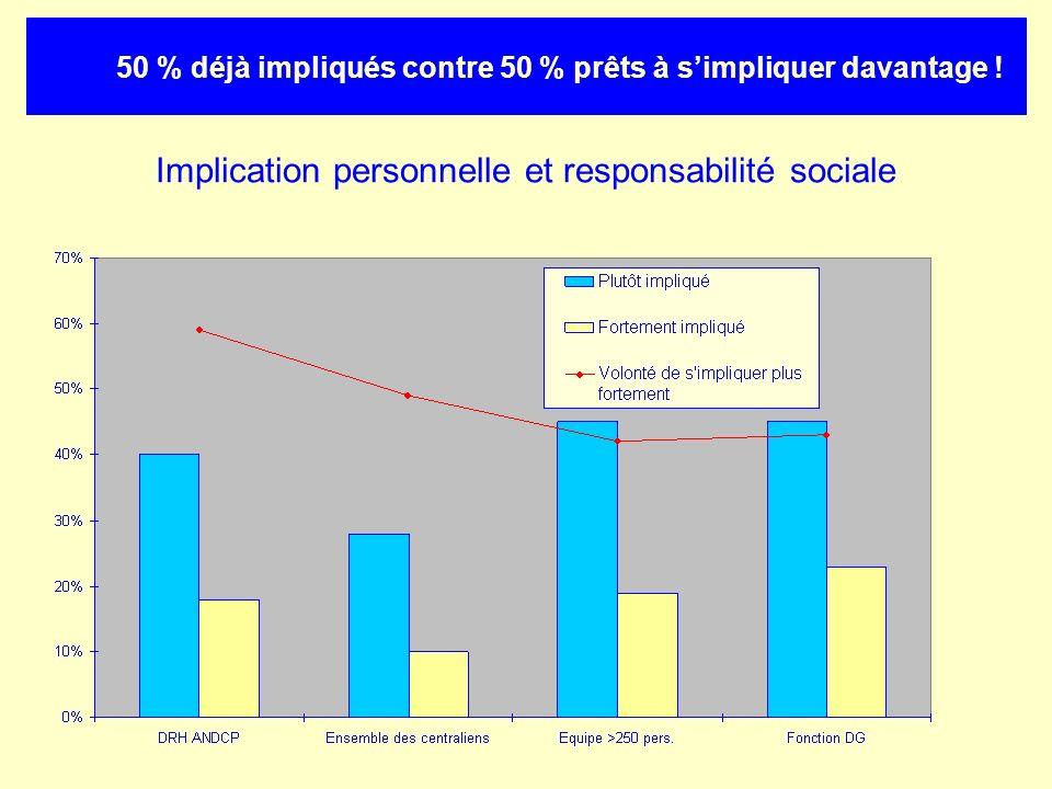 Implication personnelle et responsabilité sociale