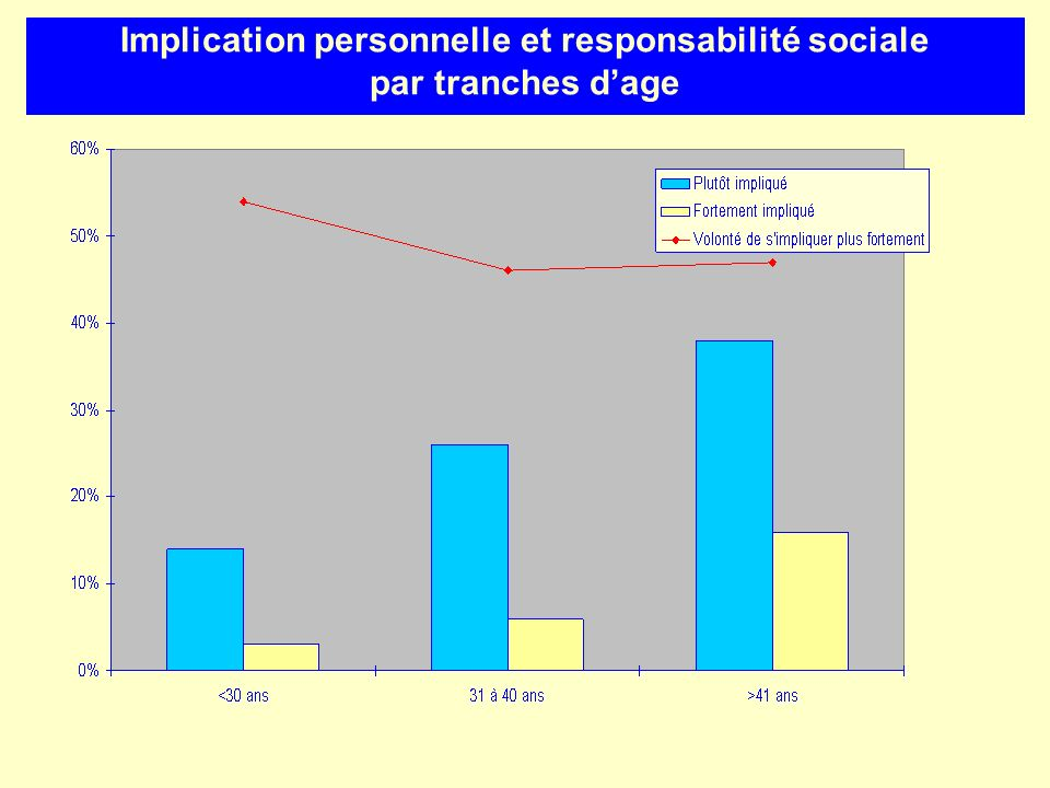 Implication personnelle et responsabilité sociale par tranches d'age