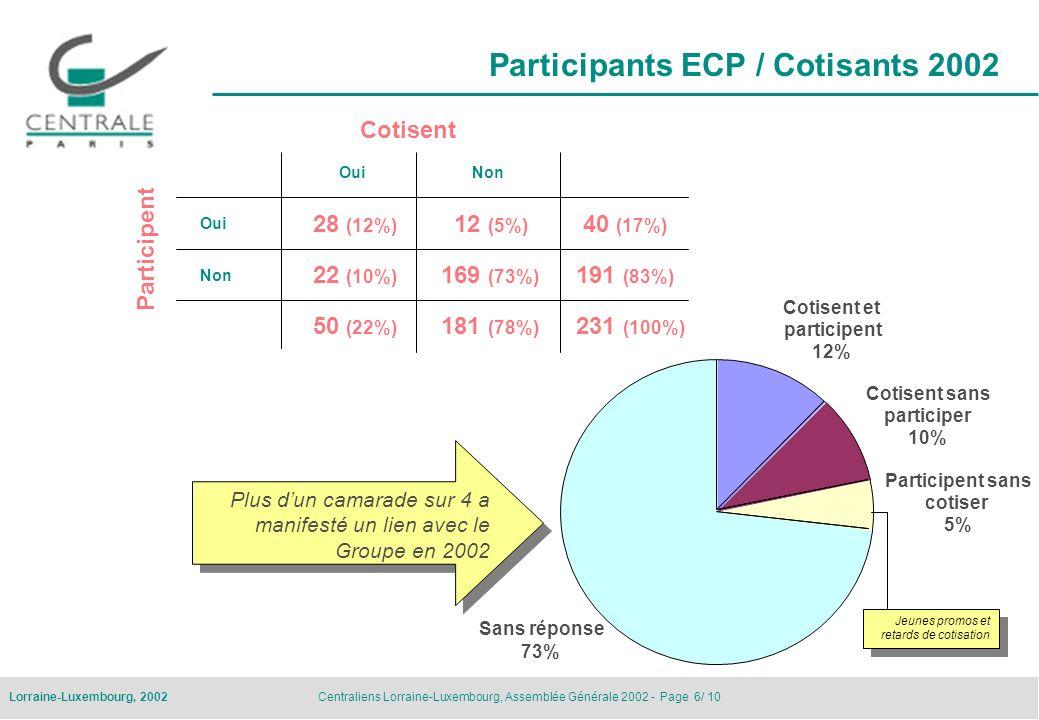 Participants ECP / Cotisants 2002