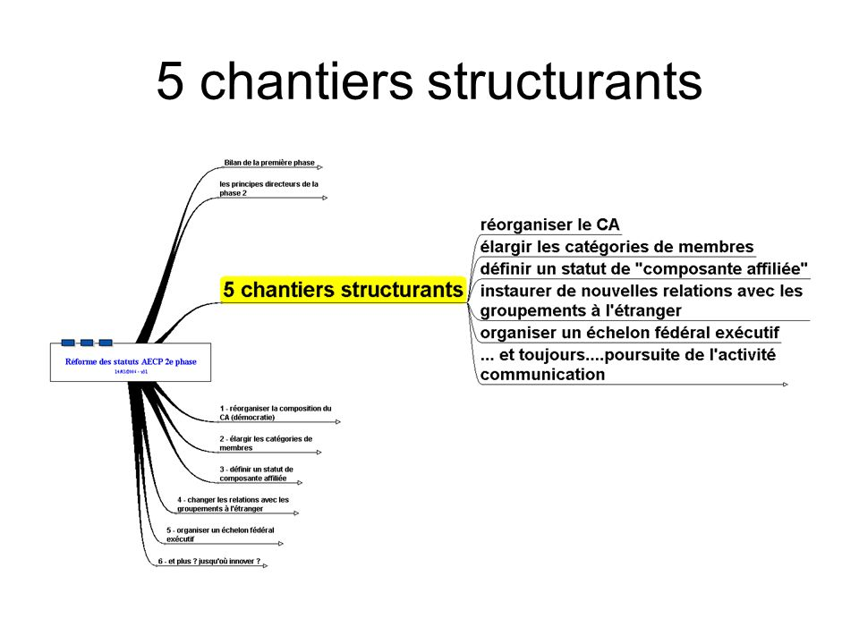 5 chantiers structurants