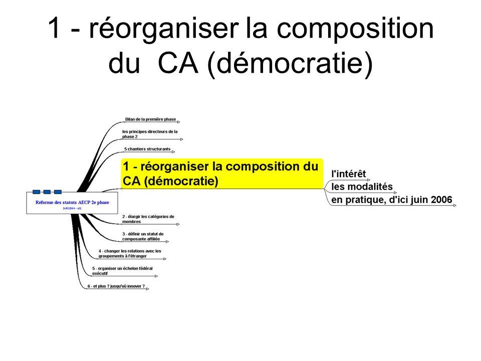 1 - réorganiser la composition du CA (démocratie)