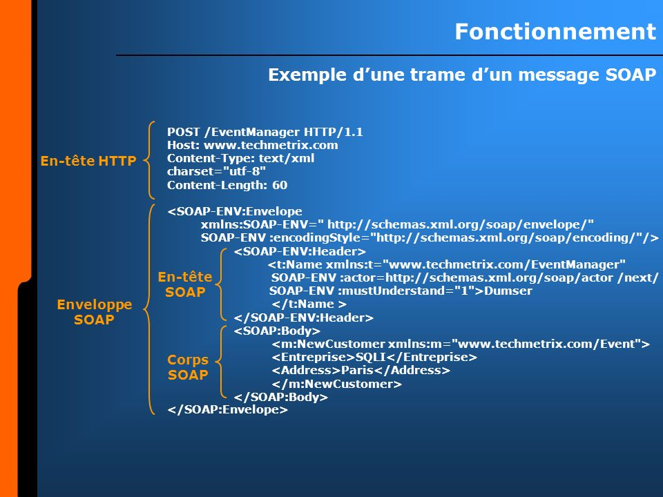 Exemple d'une trame d'un message SOAP