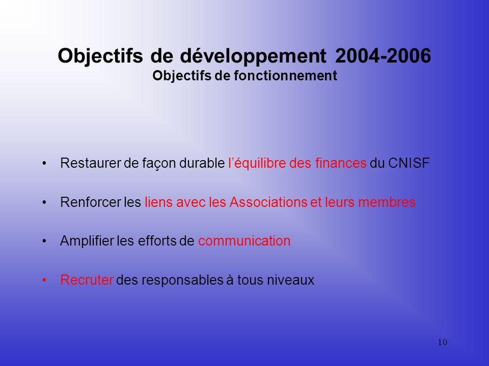 Objectifs de développement 2004-2006 Objectifs de fonctionnement