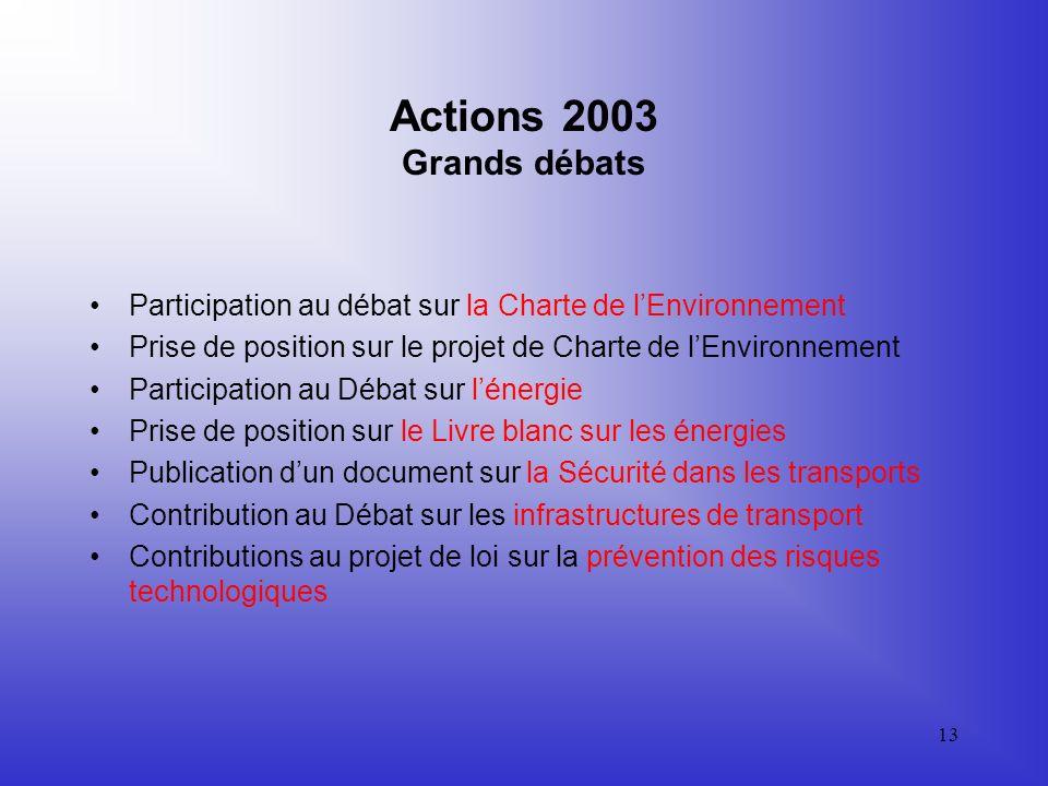 Actions 2003 Grands débats Participation au débat sur la Charte de l'Environnement. Prise de position sur le projet de Charte de l'Environnement.
