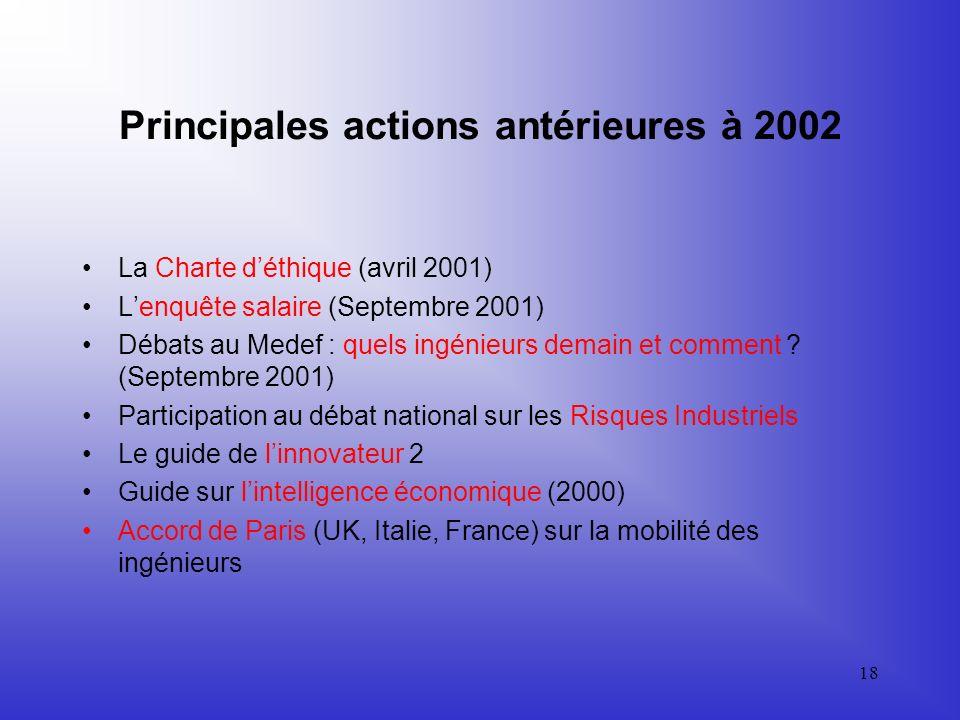 Principales actions antérieures à 2002
