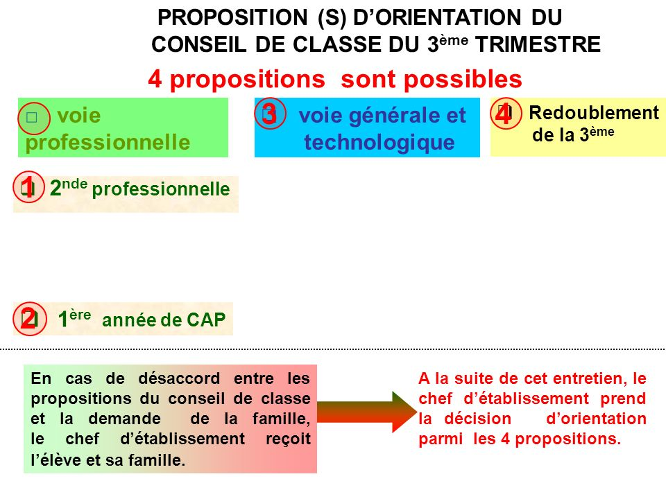 propositions sont possibles