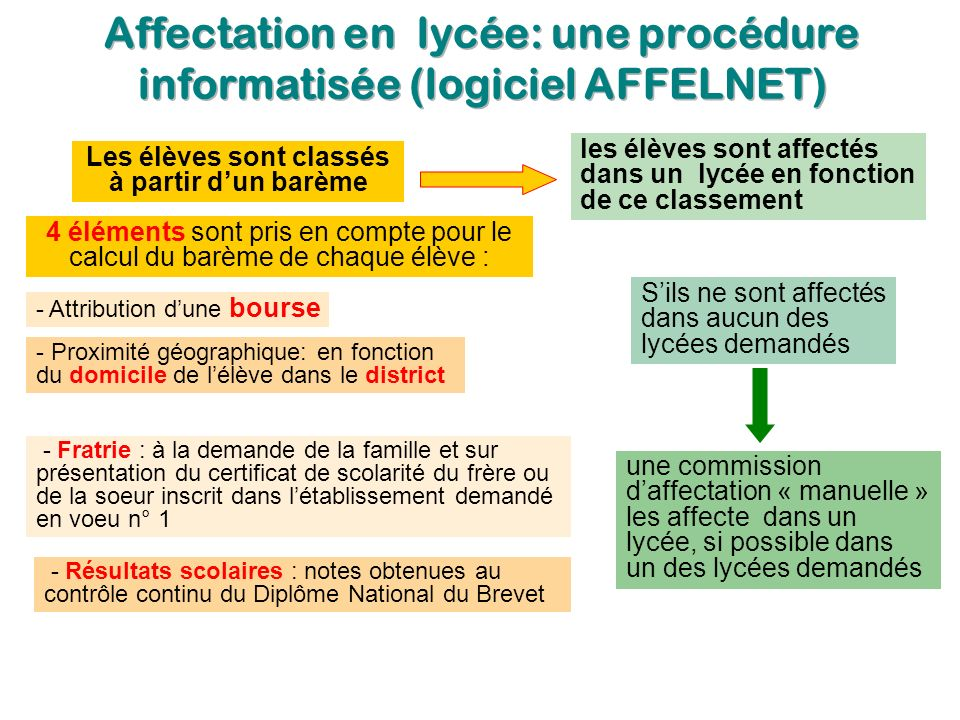 Affectation en lycée: une procédure informatisée (logiciel AFFELNET)