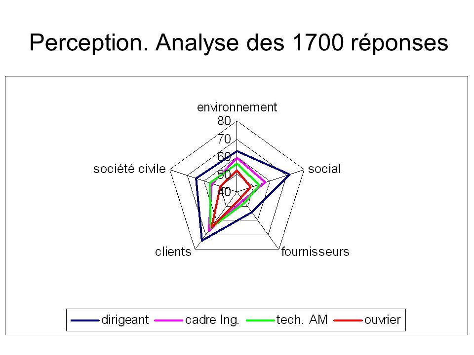 Perception. Analyse des 1700 réponses